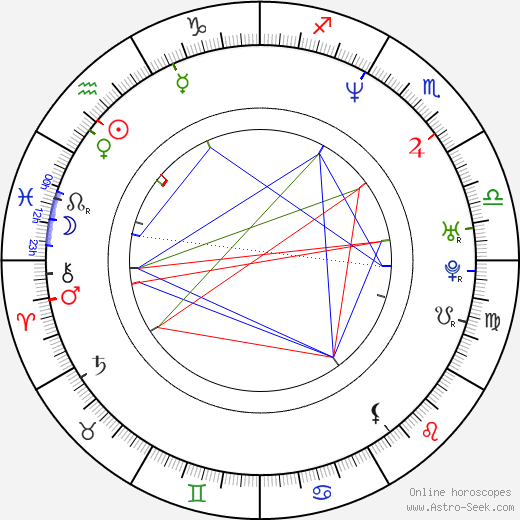 Lotta Wennäkoski tema natale, oroscopo, Lotta Wennäkoski oroscopi gratuiti, astrologia