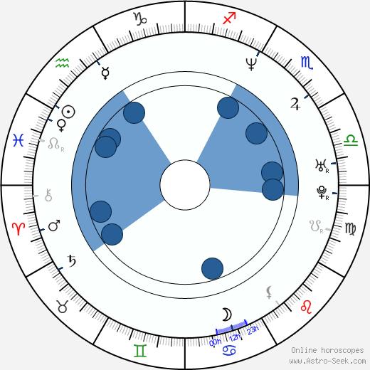 Marcos Bernstein wikipedia, horoscope, astrology, instagram
