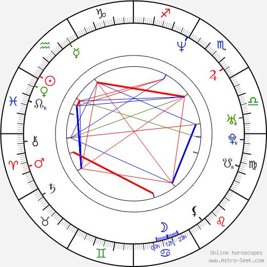Marcos Bernstein день рождения гороскоп, Marcos Bernstein Натальная карта онлайн