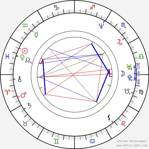 Marie-Josée Croze astro natal birth chart, Marie-Josée Croze horoscope, astrology