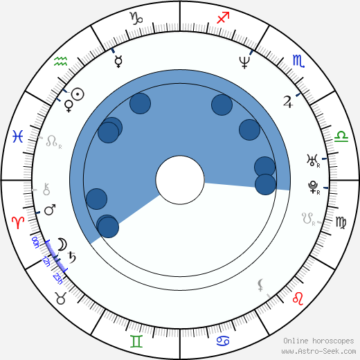 Martin Stránský wikipedia, horoscope, astrology, instagram