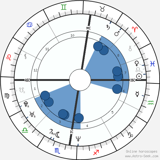 Matthew Previn wikipedia, horoscope, astrology, instagram