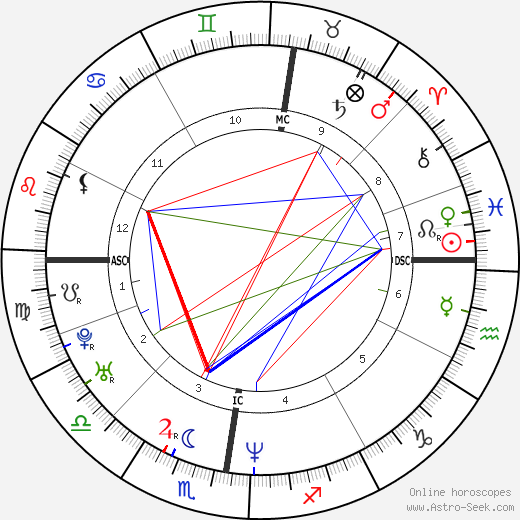 Matthew Previn astro natal birth chart, Matthew Previn horoscope, astrology