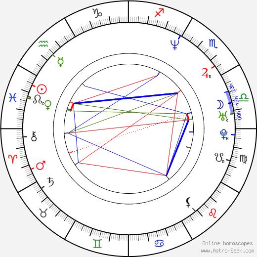 Monica Staggs день рождения гороскоп, Monica Staggs Натальная карта онлайн
