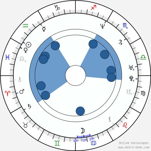 Nailea Norvind wikipedia, horoscope, astrology, instagram