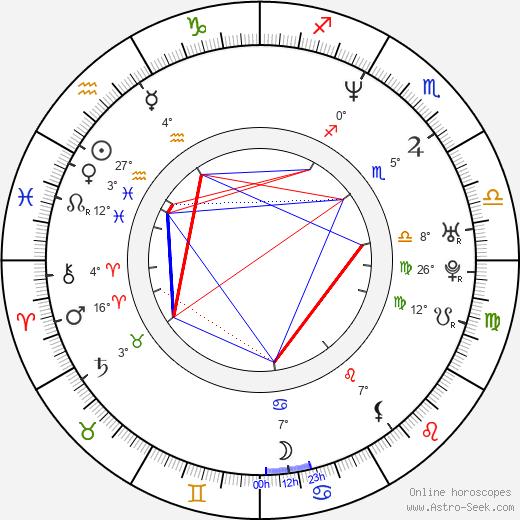 Nailea Norvind birth chart, biography, wikipedia 2020, 2021