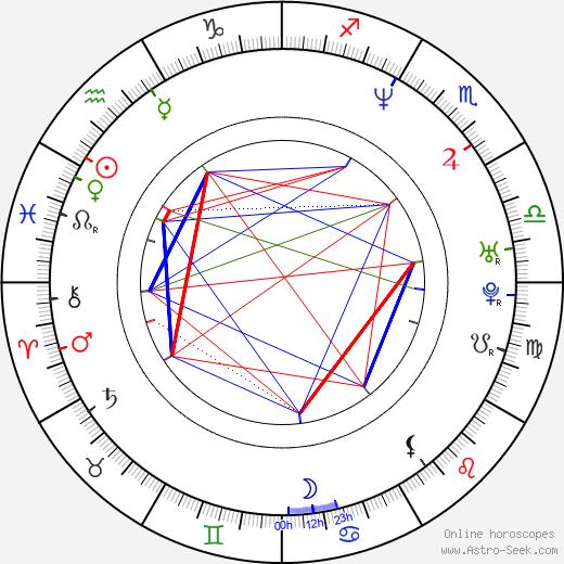 Nailea Norvind birth chart, Nailea Norvind astro natal horoscope, astrology