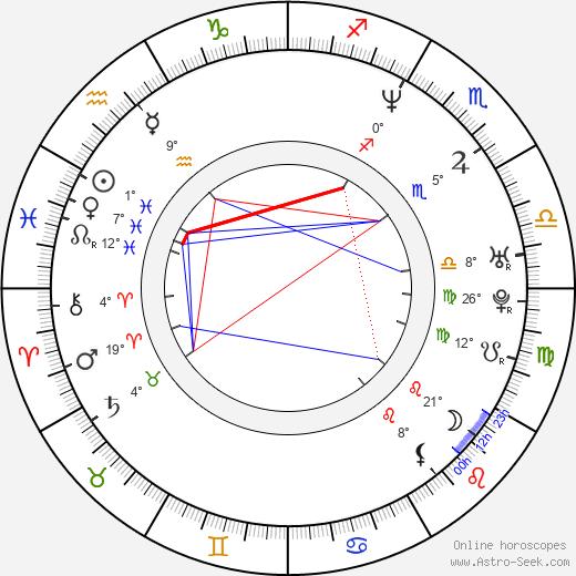 Natacha Lindinger birth chart, biography, wikipedia 2020, 2021