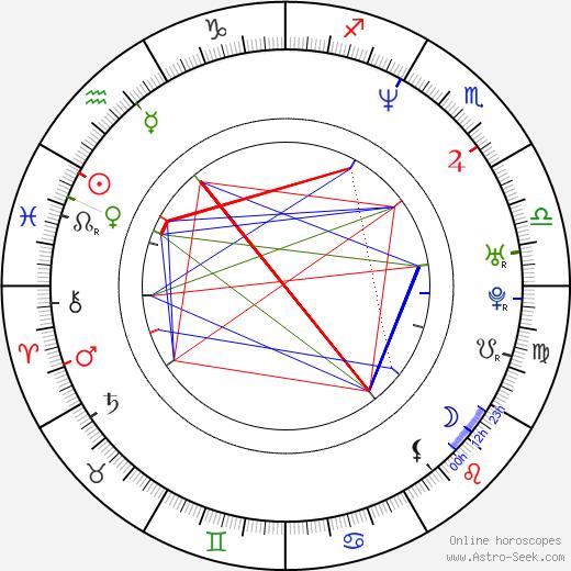 Natacha Lindinger birth chart, Natacha Lindinger astro natal horoscope, astrology