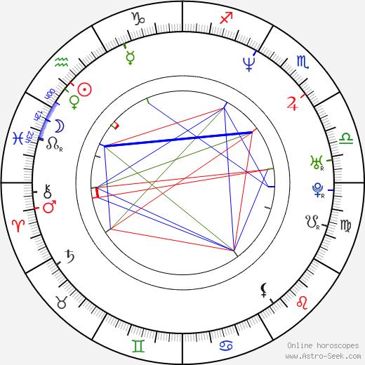 Norberto Ramos del Val birth chart, Norberto Ramos del Val astro natal horoscope, astrology