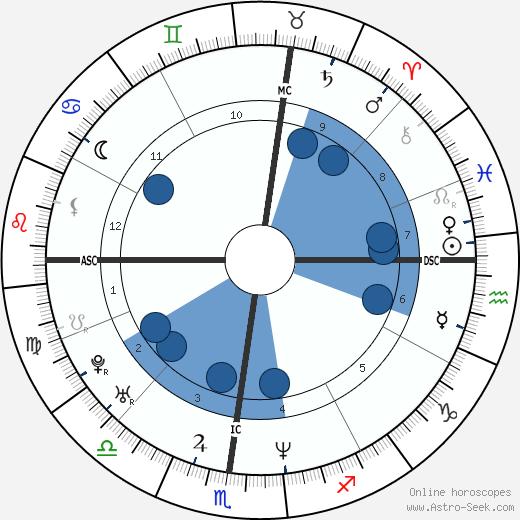 Philippe Bernat-Salles wikipedia, horoscope, astrology, instagram
