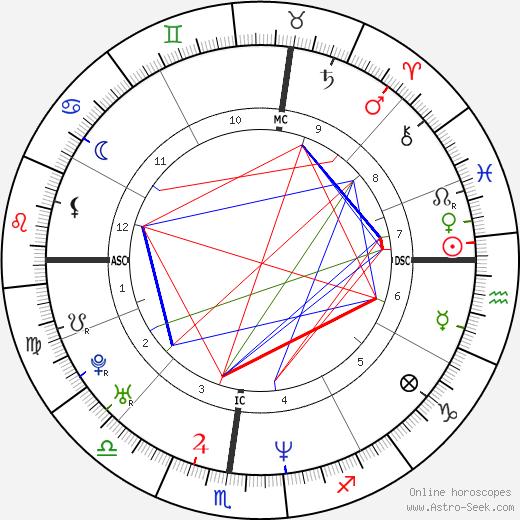Philippe Bernat-Salles birth chart, Philippe Bernat-Salles astro natal horoscope, astrology