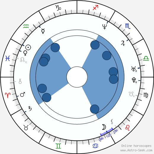 Raine Maida wikipedia, horoscope, astrology, instagram