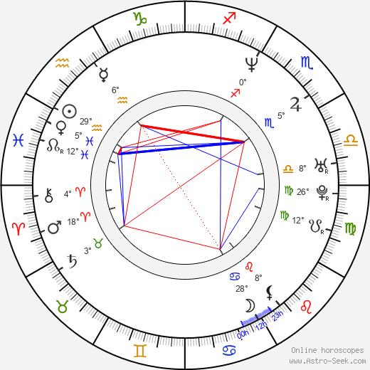 Raine Maida birth chart, biography, wikipedia 2019, 2020