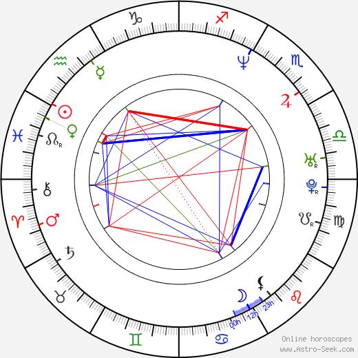 Raine Maida birth chart, Raine Maida astro natal horoscope, astrology