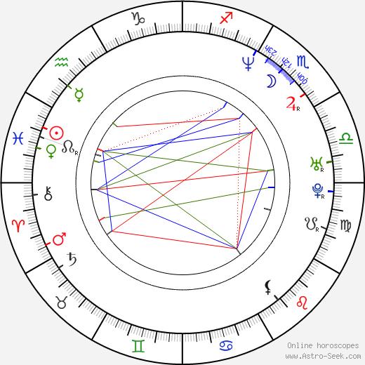 Robert Quinn tema natale, oroscopo, Robert Quinn oroscopi gratuiti, astrologia