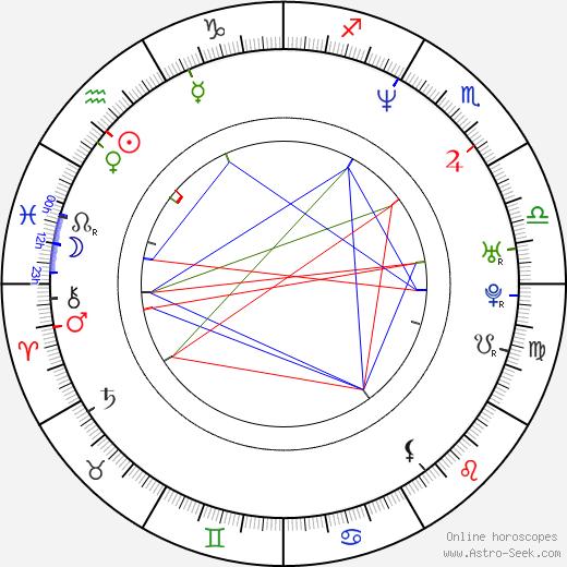 Roman Knizka день рождения гороскоп, Roman Knizka Натальная карта онлайн