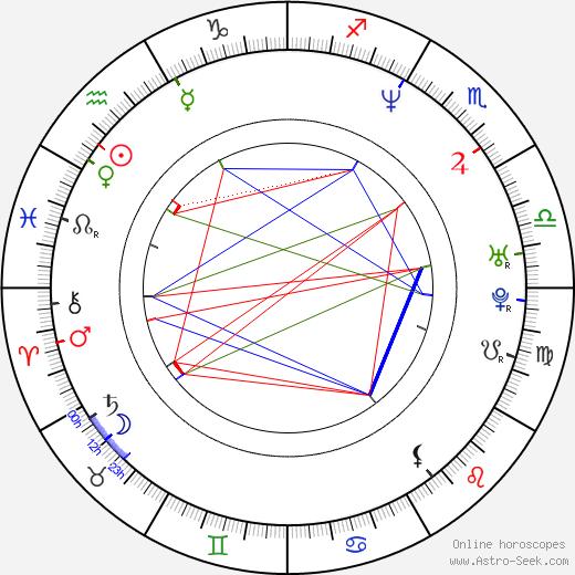 Sacha Horler astro natal birth chart, Sacha Horler horoscope, astrology