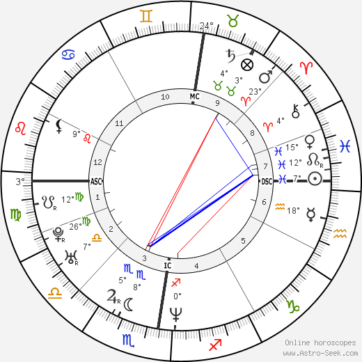 Sascha Previn birth chart, biography, wikipedia 2019, 2020
