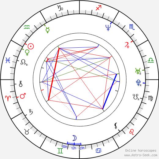 Shepard Fairey astro natal birth chart, Shepard Fairey horoscope, astrology