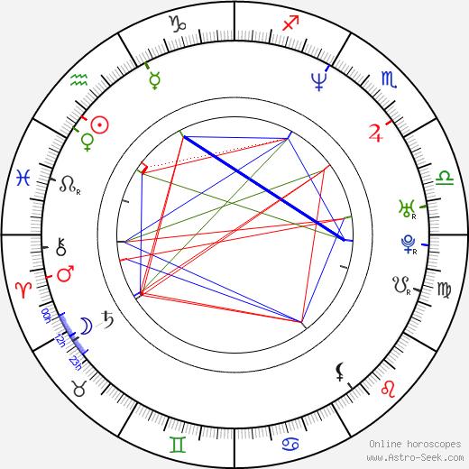 Stanislaw Maderek astro natal birth chart, Stanislaw Maderek horoscope, astrology