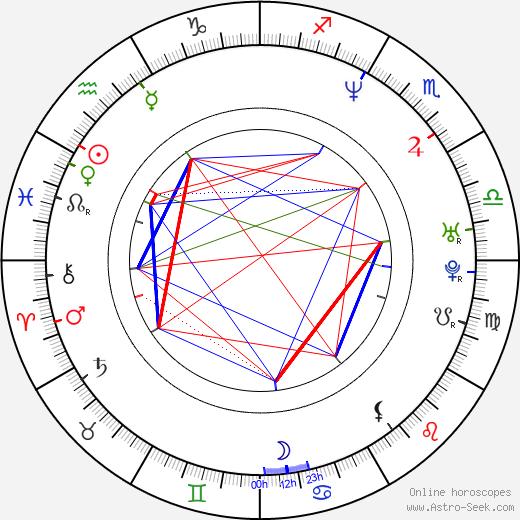 Табита Стивенс Tabitha Stevens день рождения гороскоп, Tabitha Stevens Натальная карта онлайн