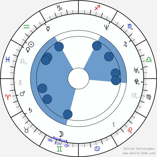 Todd Brunswick wikipedia, horoscope, astrology, instagram