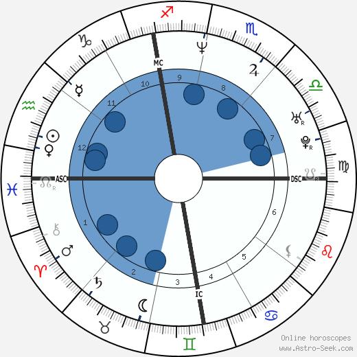 Valentina Gardellin wikipedia, horoscope, astrology, instagram