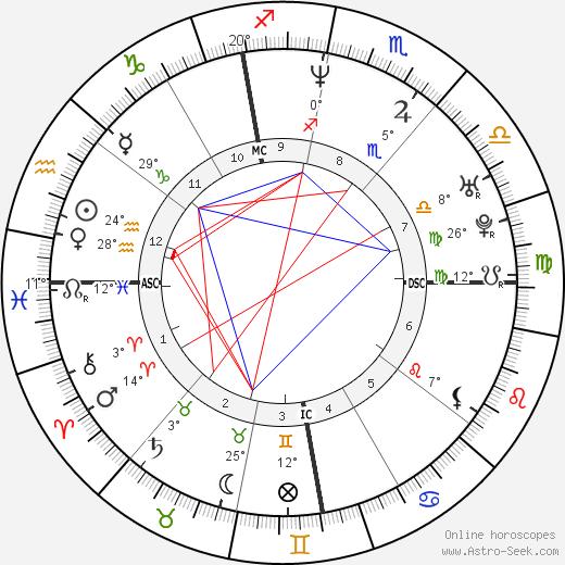 Valentina Gardellin birth chart, biography, wikipedia 2020, 2021