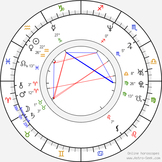 Viorel Sergovici birth chart, biography, wikipedia 2018, 2019