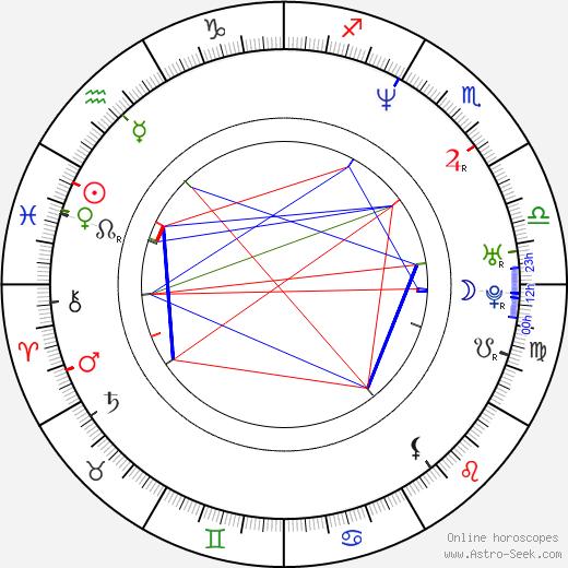 Vít Janeček birth chart, Vít Janeček astro natal horoscope, astrology