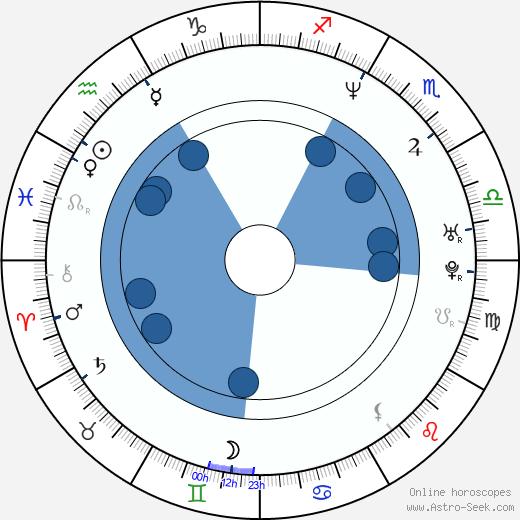 Zsuzsa Csisztu wikipedia, horoscope, astrology, instagram