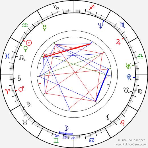 Zsuzsa Csisztu birth chart, Zsuzsa Csisztu astro natal horoscope, astrology