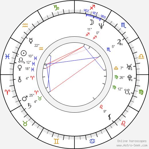 Alexander Spesivtsev birth chart, biography, wikipedia 2019, 2020