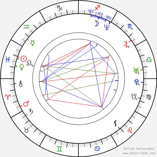 Alexander Spesivtsev astro natal birth chart, Alexander Spesivtsev horoscope, astrology