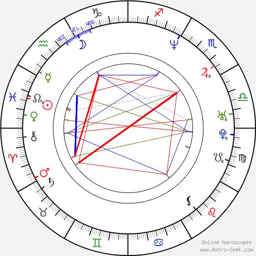 Andrea Bendewald birth chart, Andrea Bendewald astro natal horoscope, astrology