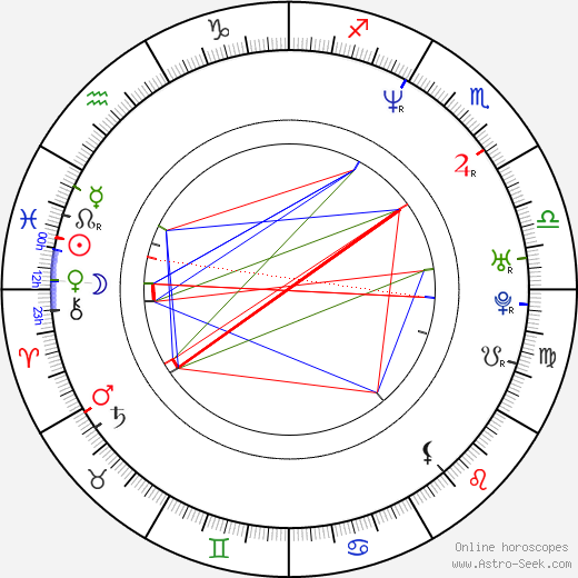 Andrea Parker birth chart, Andrea Parker astro natal horoscope, astrology