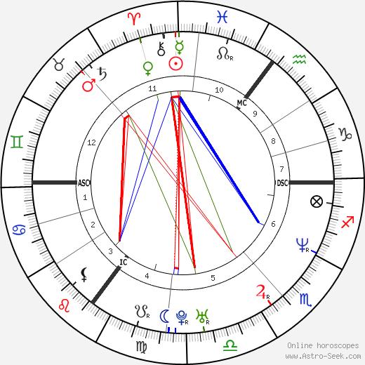 Anja Kling birth chart, Anja Kling astro natal horoscope, astrology