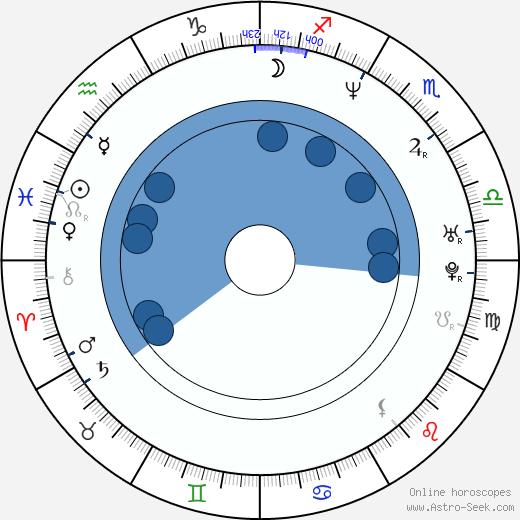 Cheol-ho Choi wikipedia, horoscope, astrology, instagram