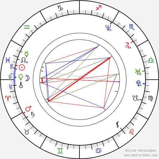 Clara Voda astro natal birth chart, Clara Voda horoscope, astrology