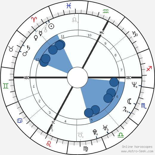 Corrado Ferioli wikipedia, horoscope, astrology, instagram