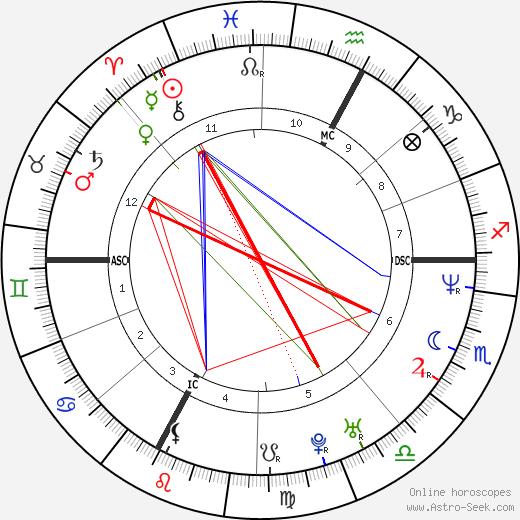 Corrado Ferioli tema natale, oroscopo, Corrado Ferioli oroscopi gratuiti, astrologia