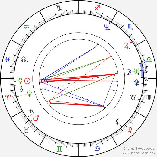 Deborah Kaufmann birth chart, Deborah Kaufmann astro natal horoscope, astrology
