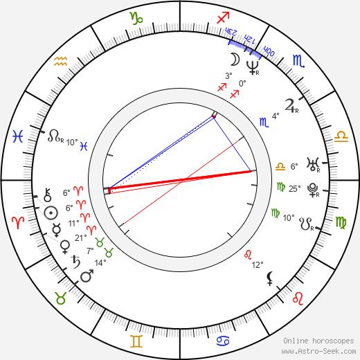 Elizabeth Mitchell birth chart, biography, wikipedia 2019, 2020