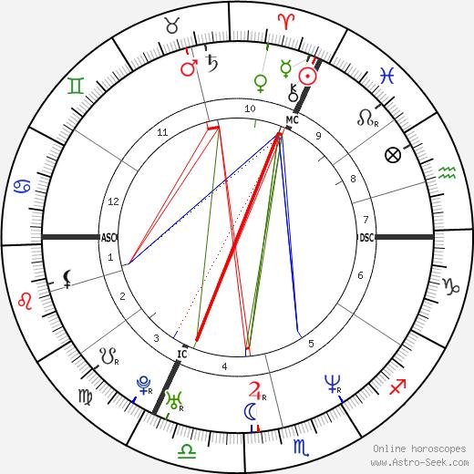 Elke Winkens birth chart, Elke Winkens astro natal horoscope, astrology