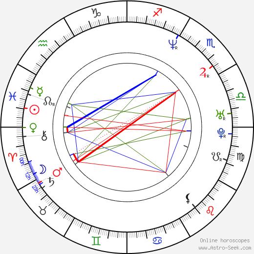 Хайфа Вахби Haifa Wehbe день рождения гороскоп, Haifa Wehbe Натальная карта онлайн