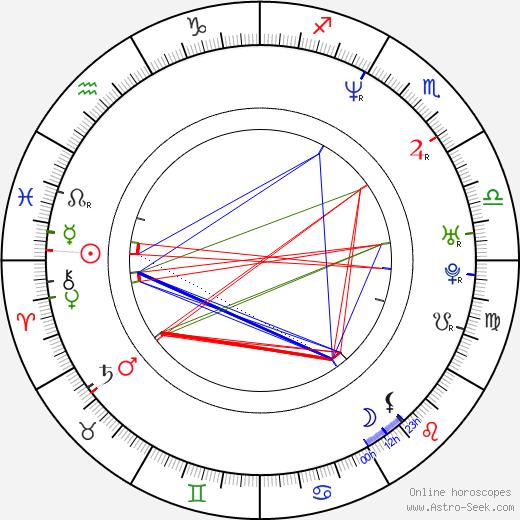 Haim Frank Ilfman astro natal birth chart, Haim Frank Ilfman horoscope, astrology