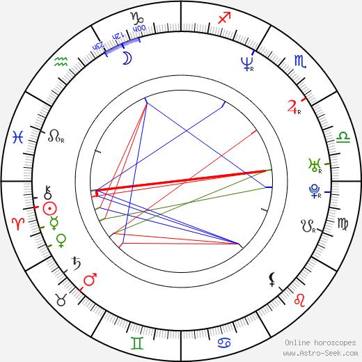 Jens Oberwetter день рождения гороскоп, Jens Oberwetter Натальная карта онлайн