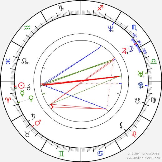 Kari Matchett birth chart, Kari Matchett astro natal horoscope, astrology