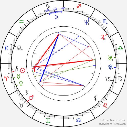 Leleti Khumalo день рождения гороскоп, Leleti Khumalo Натальная карта онлайн